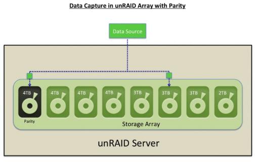 unRAID - Compre agora na Software com br