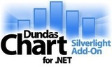 Dundas Chart