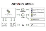 ActiveXperts SMS Messaging Server