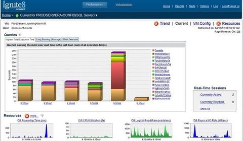 Database Performance Analyzer for SQL Server