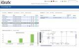 iGrafx 2015 - Processo de automação