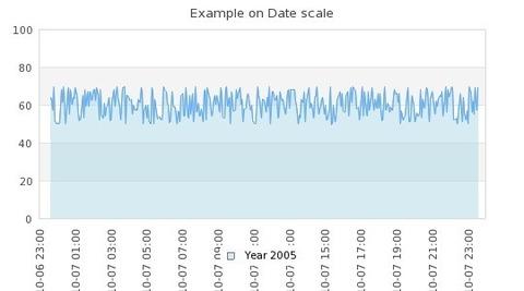 JpGraph Professional - Gráfico de escala