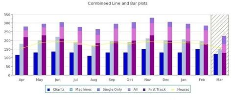 JpGraph Professional - Gráfico de barras